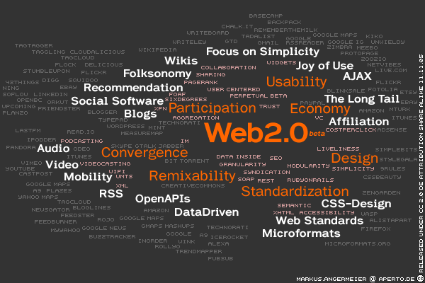 Tag cloud for Web2.0